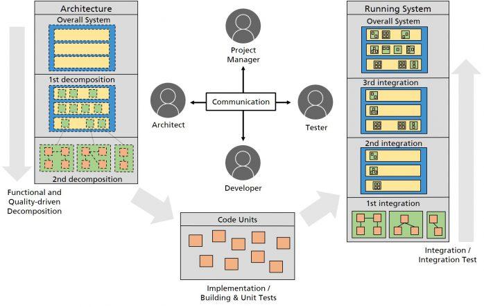 Architecture centric integration test