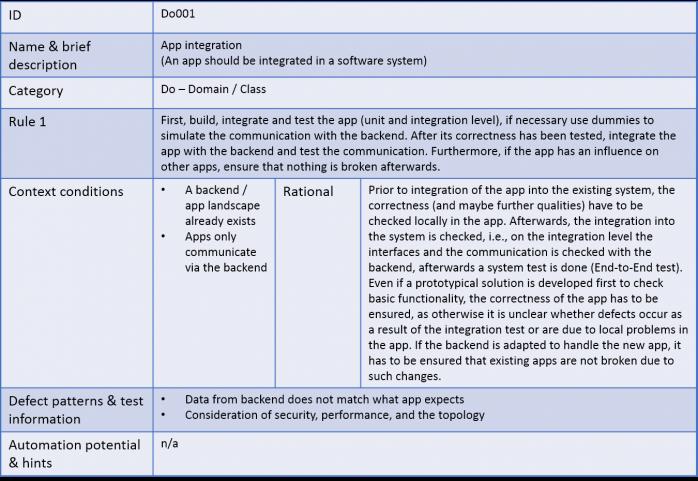 Architecture centric integration testing blog des for Integration test case template