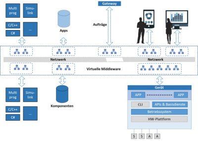 Fraunhofer IESE und BaSys 4.0 - Schaubild zum Basissystem für Industrie 4.0