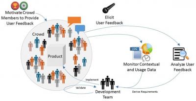 """Fraunhofer IESE - Grafik """"Wie funktioniert Crowd-based-Requirements-Engineering?"""""""