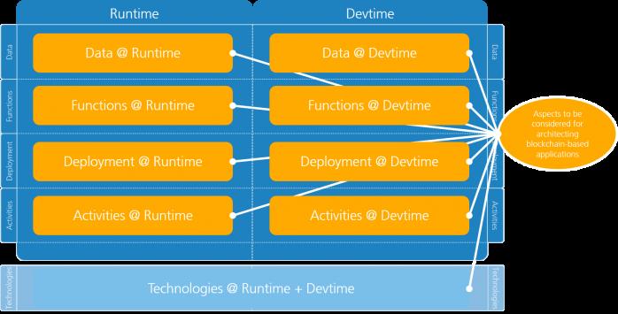 Fraunhofer IESE - Technology Runtime + Devtime