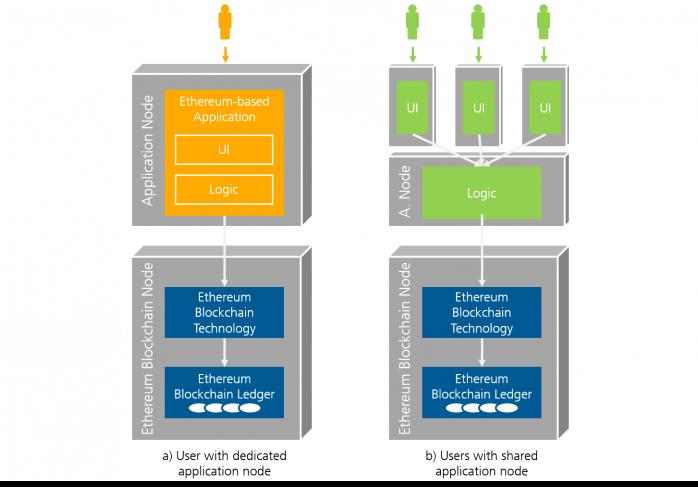Fraunhofer IESE - Blockchain Architecture - dedicated application node