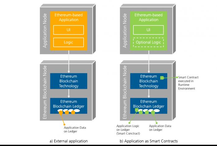 Fraunhofer IESE - a) External application b) Application as Smart Contracts