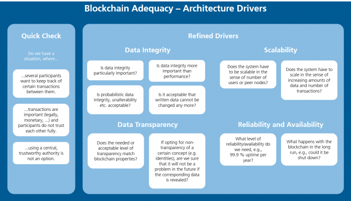 Fraunhofer IESE - Blockchain Adequacy - Blockchain Architecture Drivers