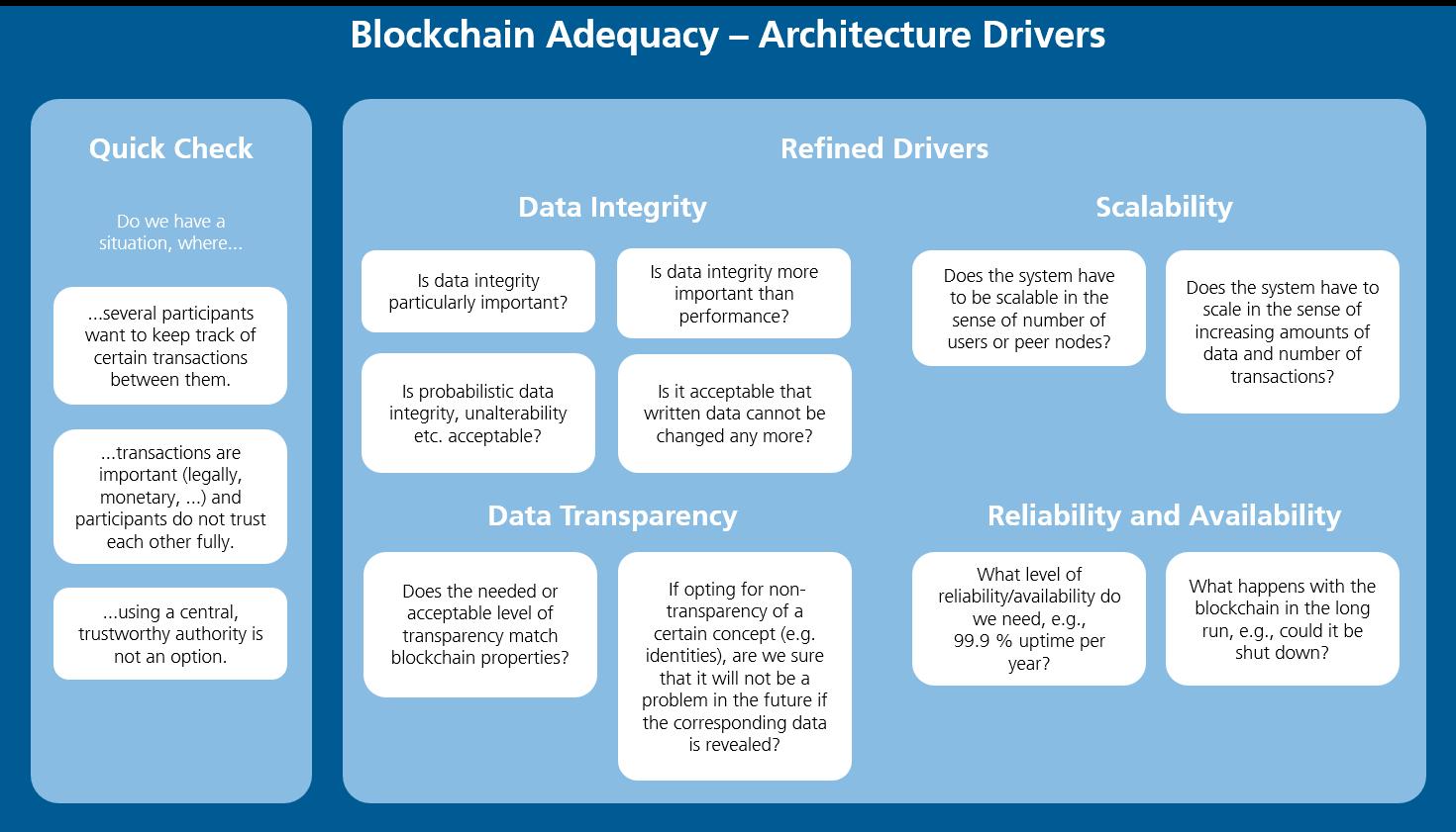 Blockchain Architecture Design Guidelines Blog Des Fraunhofer Iese