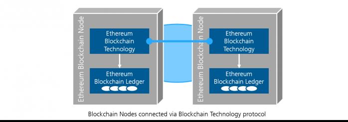Fraunhofer IESE - Blockchain nodes via Blockchain TEchnology protocol