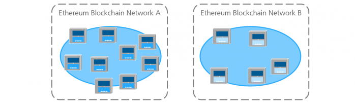 Fraunhofer IESE - An example with two Ethereum blockchain networks