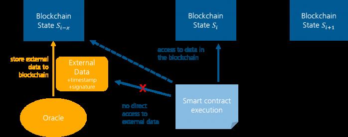 Fraunhofer IESE - Architectur blockchain-bases decentralized applications (DApps)