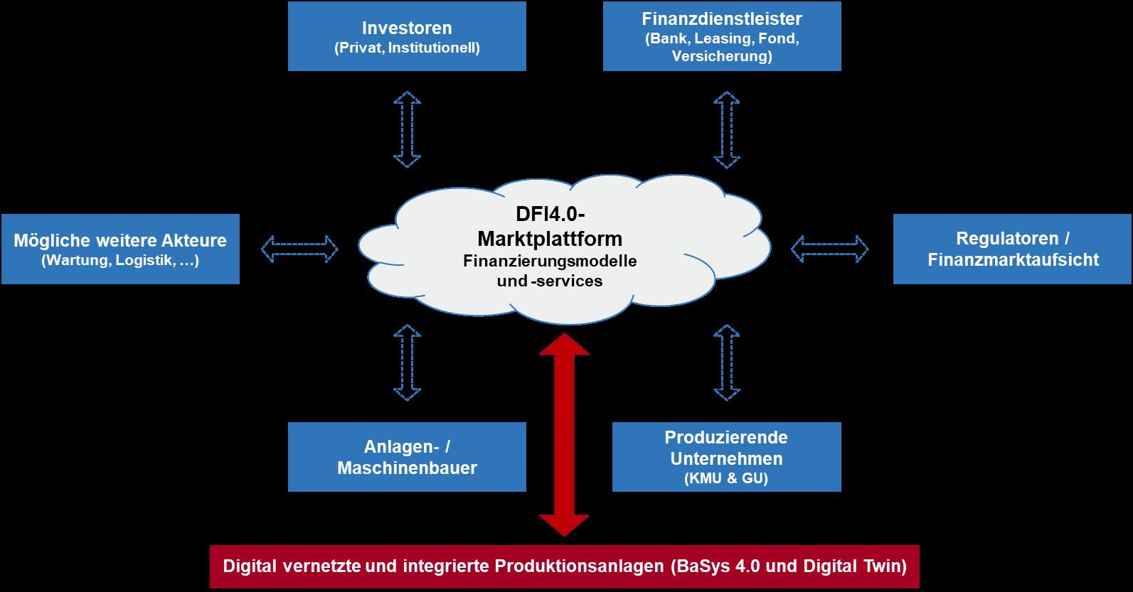 Fraunhofer IESE - Finanzierungsmodelle Industrie 4.0 - DFI4.0-Marktplattform - Finanzierung und Services mit Anschluss in die Produktion