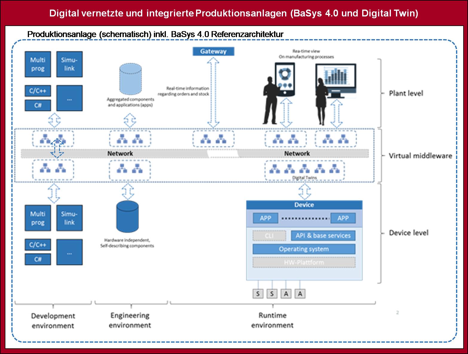 Fraunhofer IESE - Industrie 4.0 -  Schematische Produktionsanlage (Shopfloor) inklusive BaSys 4.0 Referenzarchitektur.