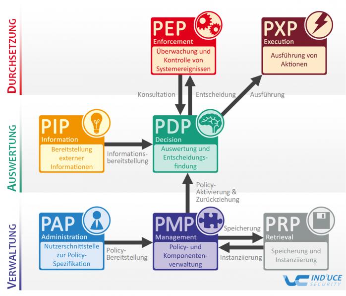 Fraunhofer IESE - IND²UCE Rahmenwerk für Datennutzungskontrolle und informationelle Selbstbestimmung