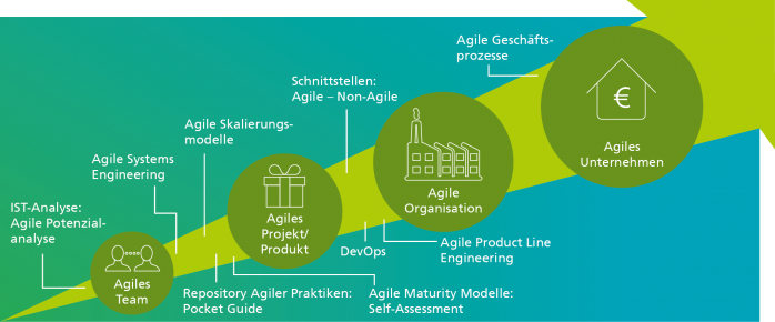 Fraunhofer IESE - Schrittweiser Agiler Wandel: Vom agilen Team bis hin zum agilen Unternehmen.