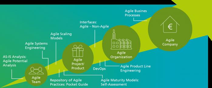 Fraunhofer IESE: Agile transition: from Agile teams to Agile companies
