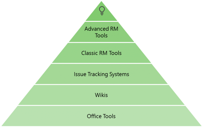 Requirements Specification OSSENO Tool Maturity Model