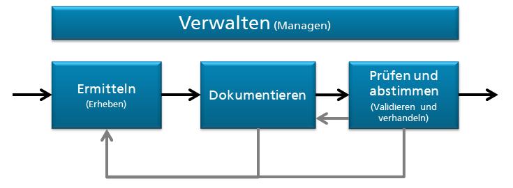Fraunhofer IESE - Requirements Engineering Aktivitäten - Anforderungsdokumentation