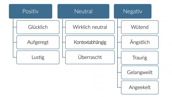 Fraunhofer IESE - Emotionsmodell zur Einteilung von Emoji