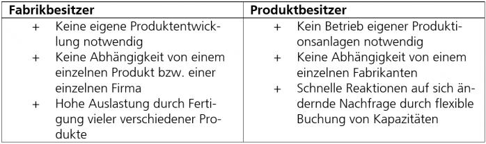 Fraunhofer IESE - Vorteile von Production-as-a-Service für Industrie 4.0