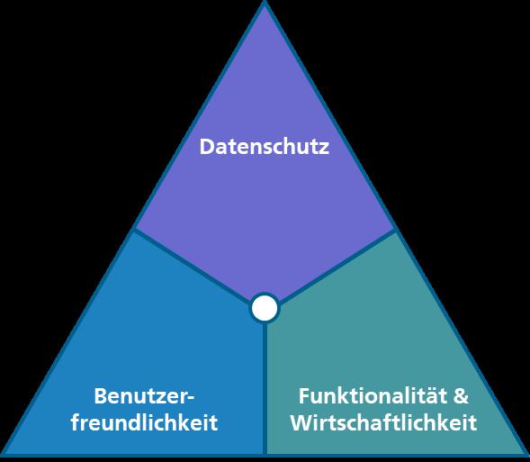 Qualitätsdreieck Datenschutz - Benutzerfreundlichkeit - Funktionalität