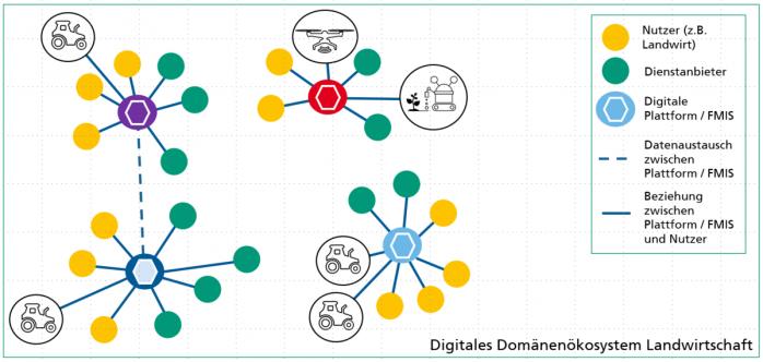 Exemplarische Darstellung des digitalen Domänenökosystems Landwirtschaft