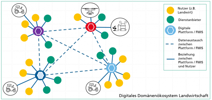 Direkte Verbindung digitaler Plattformen