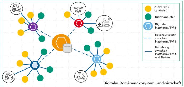 Zentrale Datenplattform zur Datenhaltung