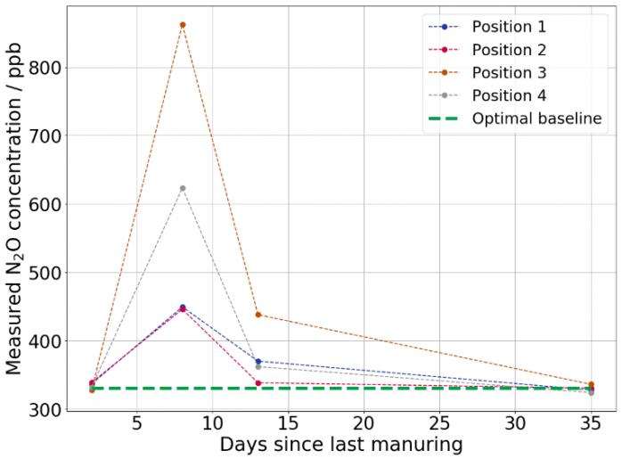 Lachgaskonzentration nach der Dünung an verschiedenen Positionen auf einem Acker über die Zeit aufgetragen