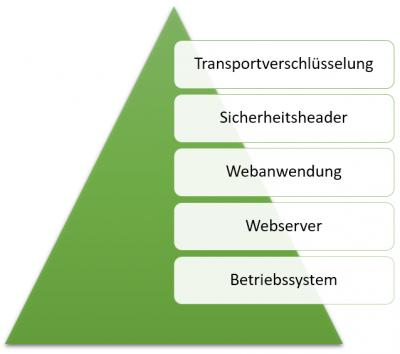 Ebenen der IT-Sicherheit bei Webanwendungen wie z.B. WordPress