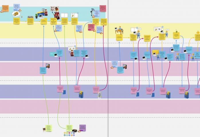Digitale Ökosysteme modellieren - Service Blueprint virtuell modelliert - Fraunhofer IESE