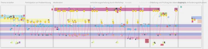Digitale Ökosysteme modellieren - Service Blueprint virtuell modelliert mit Sektionen - Fraunhofer IESE