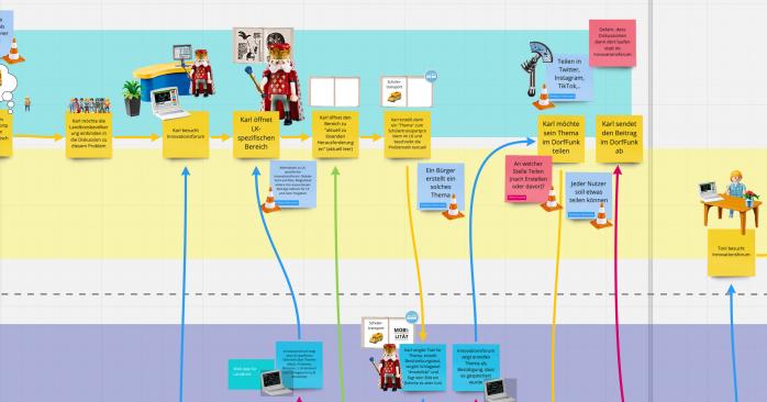 Mit dem Service Blueprint eine Geschichte um einen Dienst visualisieren - Fraunhofer IESE