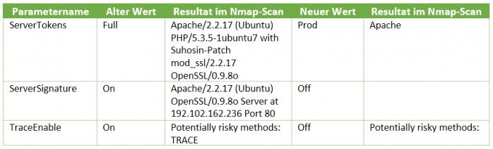 Parameter der Apache-Konfiguration im Vergleich und die jeweiligen Auswirkungen auf den Nmap-Scan