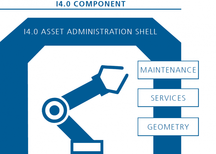 Fraunhofer IESE - Overview of an Asset Administration Shell