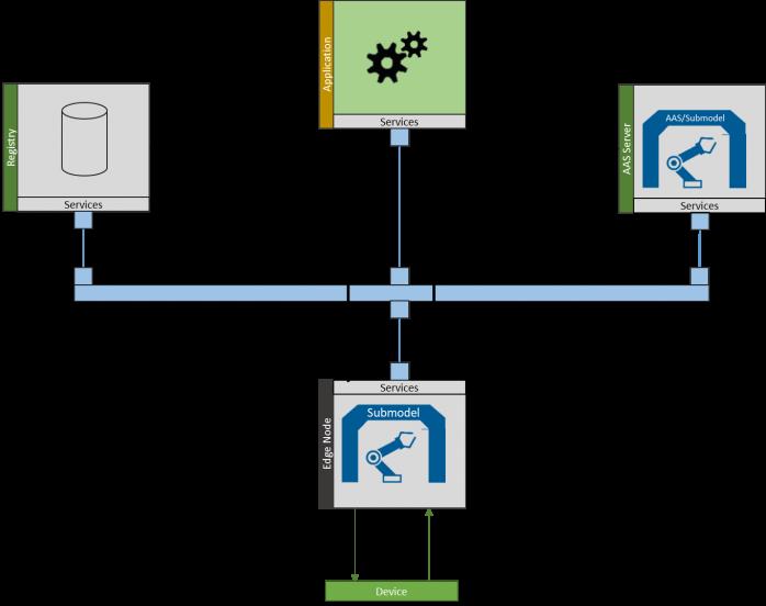 Fraunhofer IESE - Digital Twin Startup Sequence