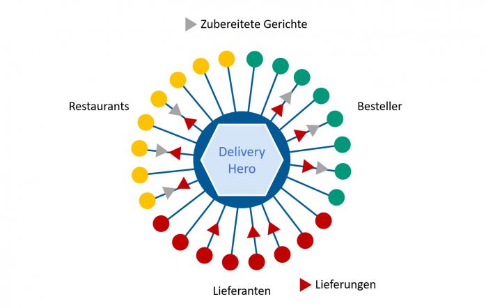Delivery Hero als Digitales Ökosystem
