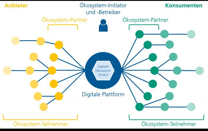 Digitale Ökosysteme - Elemente und Teilnehmer