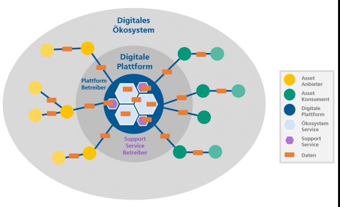 Security in der Digitalen Plattform und im Digitalen Ökosystem