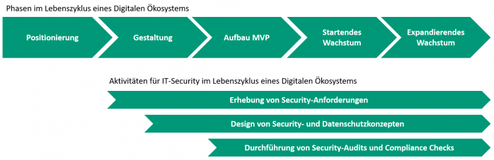 Security-Aktivitäten in Digitalen Ökosystemen