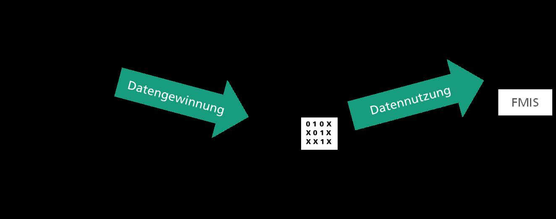 Datengewinnung und Datennutzung im Kontext digitaler Zwillinge für die Landwirtschaft