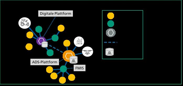 Datenplattformen als Heimat für Feldzwillinge im digitalen Ökosystem