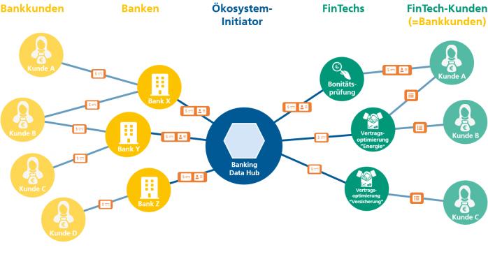 Digitales Ökosystem Finanz und Banken Domäne