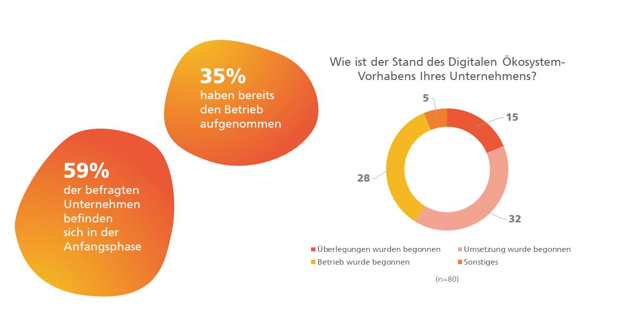 """Digitale Ökosysteme Umfrage: Das Kreisdiagramm zeigt die Ergebnisse zu der Frage """"Wie ist der Stand des Digitale Ökosystem-Vorhabens Ihres Unternehmens?"""""""