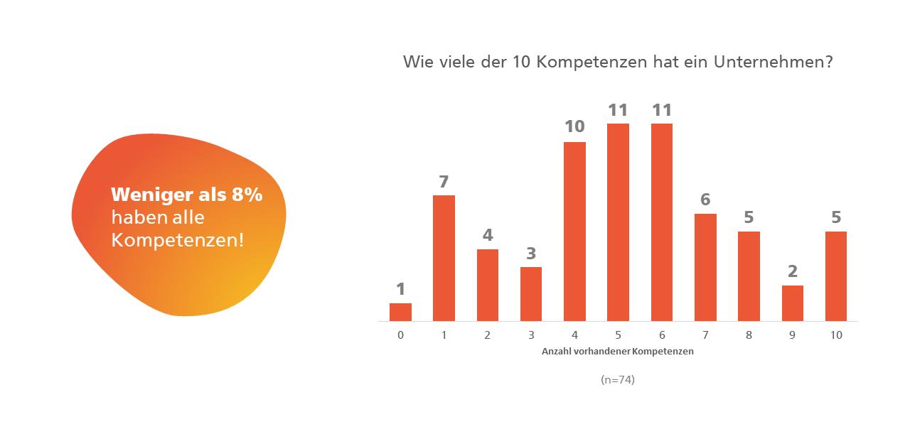 Digitale Ökosysteme Umfrage: Stabdiagramm, das die Anzahl der vorhandenen Kompetenzen in einem Unternehmen darstellt.