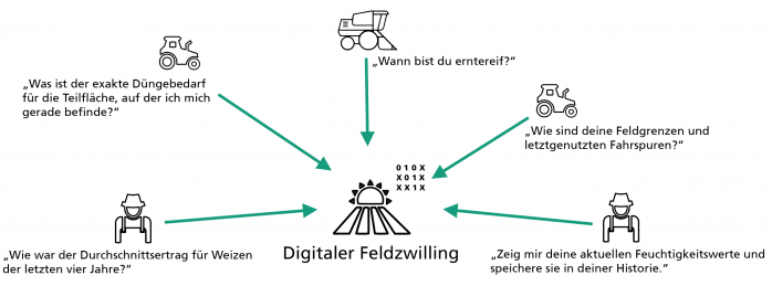 Abfragen an einen digitalen Feldzwilling