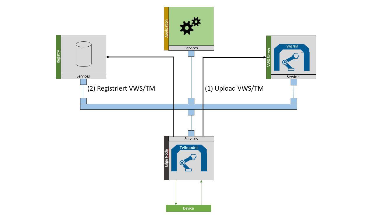 Digitaler Zwilling in der Industrie 4.0 (Registrierung)