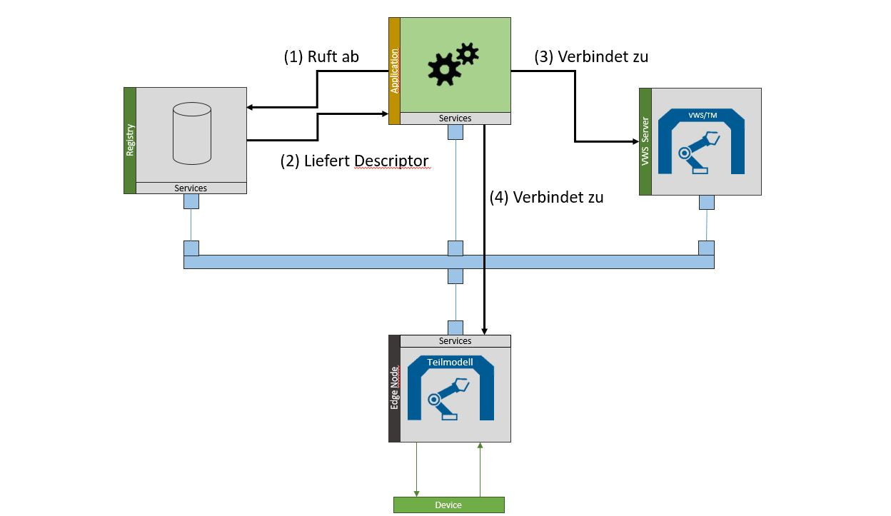 Digitaler Zwilling in der Industrie 4.0 (Zugang)
