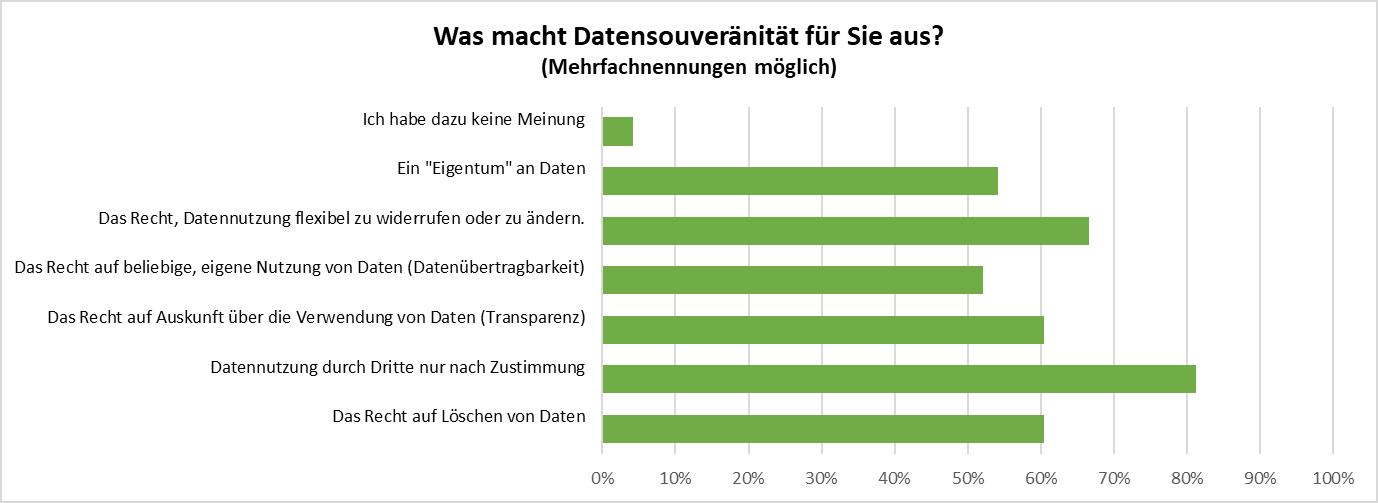 Umfrage: Bedeutung von Datensouveränität