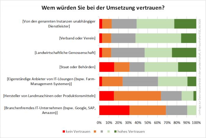 Umfrage: Umsetzung von Datensouveränität