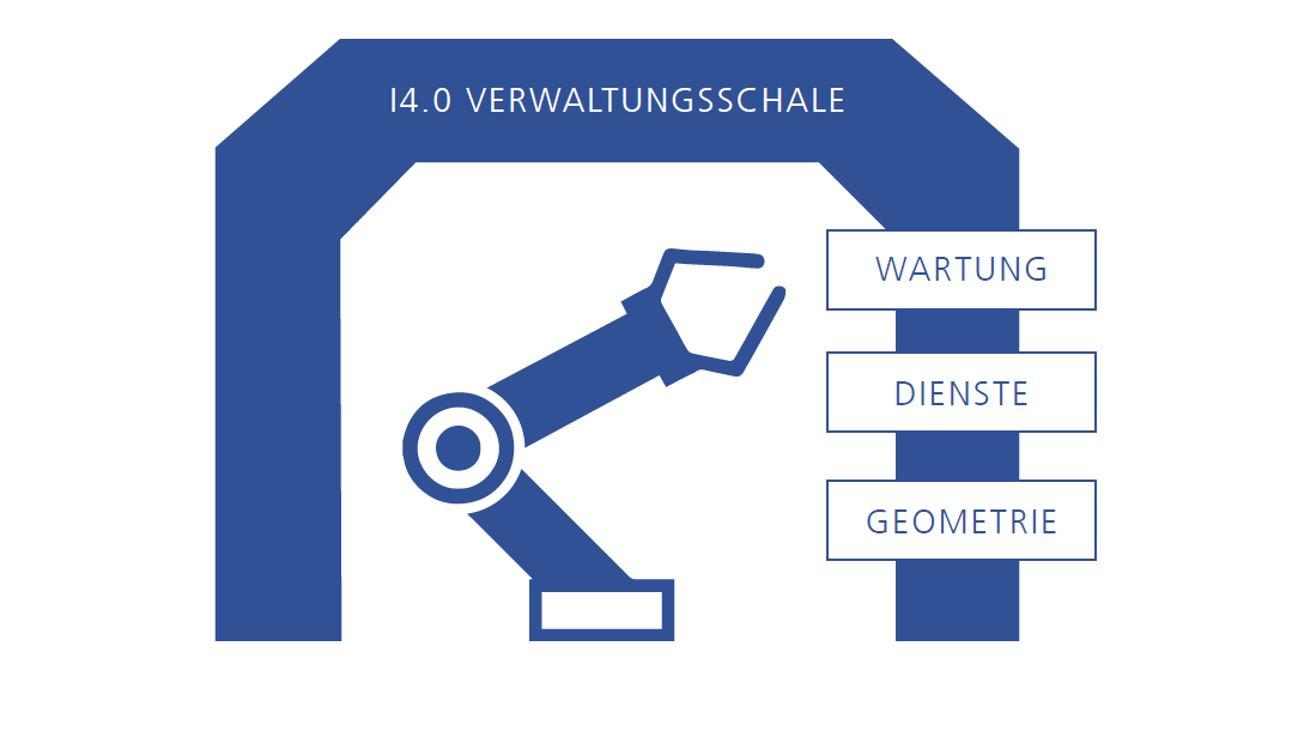 Verwaltungsschale – Digitaler Zwilling und Industrie 4.0