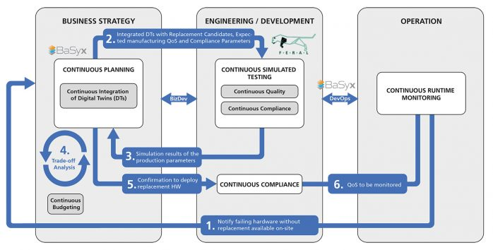 Continuous Engineering for Industrie 4.0 (Continuous Planning and Continuous Budgeting)