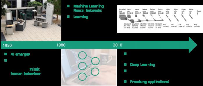 Dependable AI (History of AI)